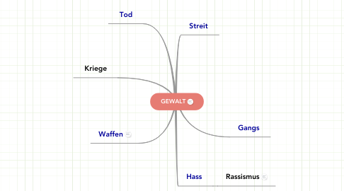 Mind Map: GEWALT