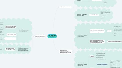 Mind Map: VIAS AFERENTES SOMÁTICAS