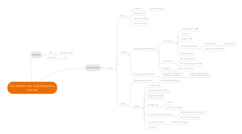 Mind Map: Hur arbetar man med integration och test