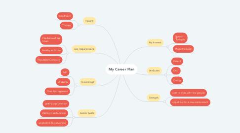 Mind Map: My Career Plan