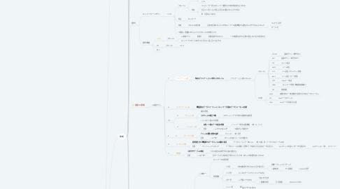 Mind Map: ネットワーク
