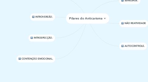 Mind Map: Pilares do Anticarisma