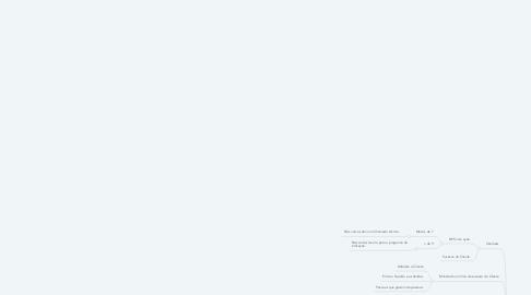 Mind Map: Gestão de Vanguarda