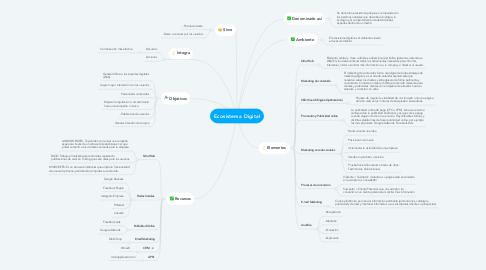 Mind Map: Ecosistema Digital