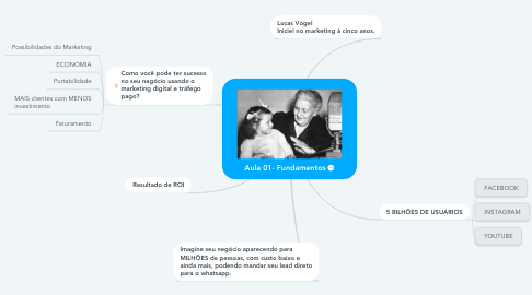 Mind Map: Aula 01- Fundamentos