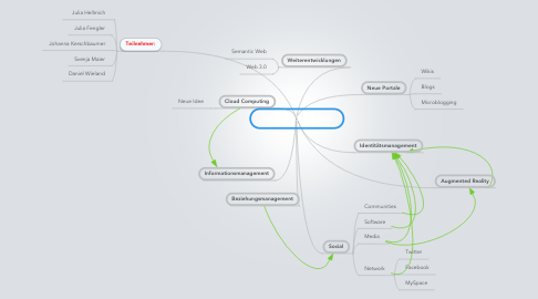 Mind Map: Web 2.0 - Social Web