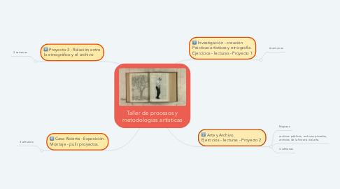 Mind Map: Taller de Procesos y Metodologías del Arte