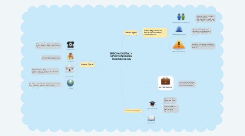 Mind Map: BRECHA DIGITAL Y  OPORTUNIDADES  TECNOLÓGICAS