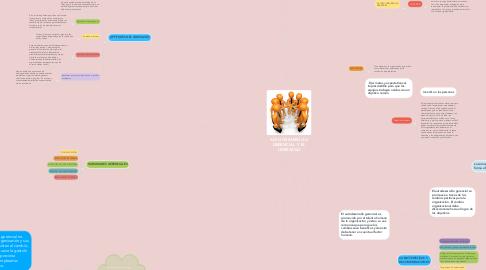 Mind Map: AUTO DESARROLLO GERENCIAL  Y EL LIDERAZGO
