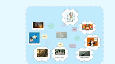 Mind Map: El Que Inventó La Pólvora            - Carlos Fuentes