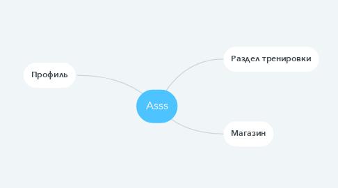 Mind Map: Asss