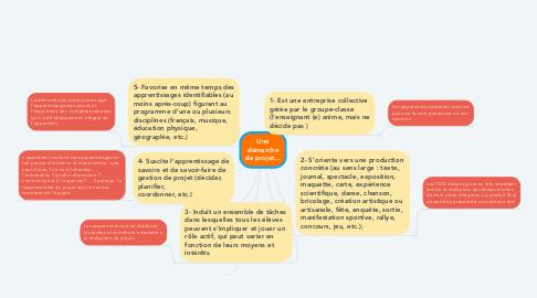 Mind Map: Une démarche de projet...
