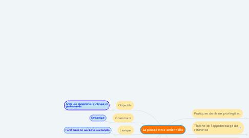 Mind Map: La perspective actionnelle