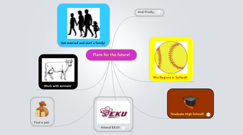 Mind Map: Plans for the future!