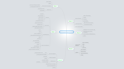 Mind Map: Curiosity killed the consumer