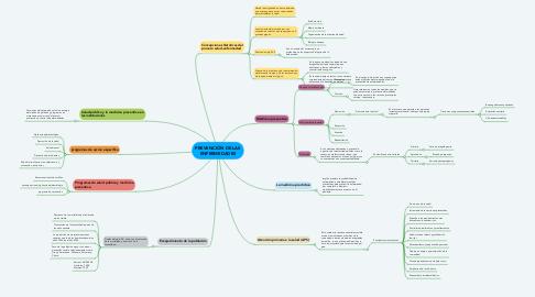 Mind Map: PREVENCIÓN DE LAS ENFERMEDADES