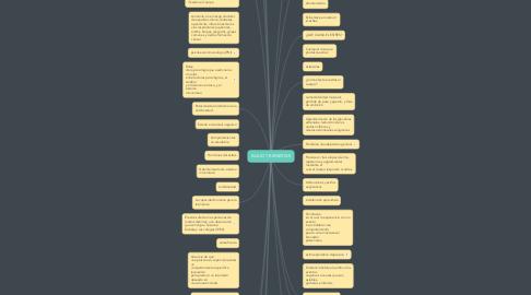 Mind Map: SALUD Y BIENESTAR
