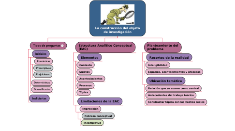 Mind Map: La construcción del objeto de investigación