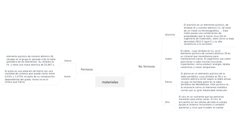 Mind Map: materiales