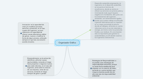 Mind Map: Organizador Gráfico