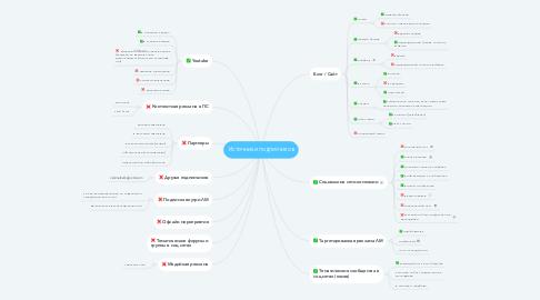 Mind Map: Источники подписчиков