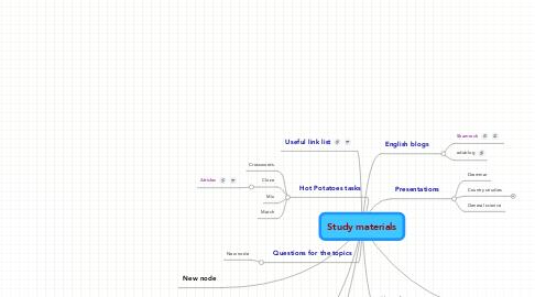 Mind Map: Study materials