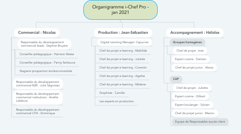 Mind Map: Organigramme i-Chef Pro - jan 2021