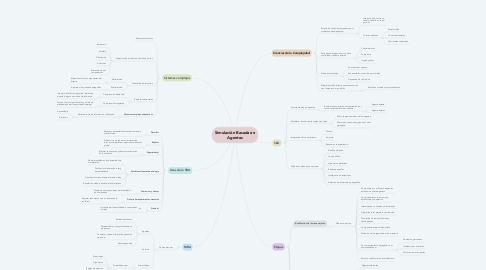Mind Map: Simulación Basada en Agentes