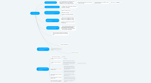 Mind Map: Lançamento