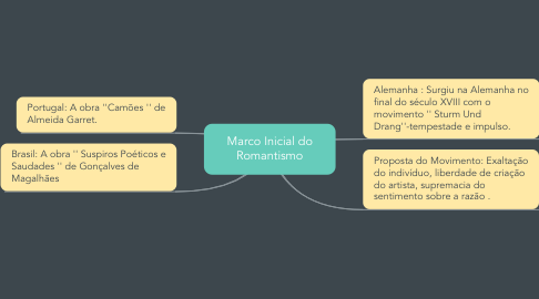 Mind Map: Marco Inicial do Romantismo