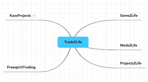 Mind Map: Trade2Life