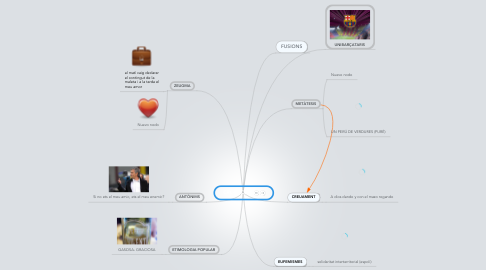 Mind Map: CREACIONS