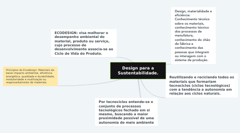Mind Map: Design para a Sustentabilidade.