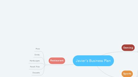 Mind Map: Javier's Business Plan