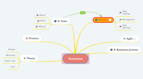 Mind Map: Bussiness