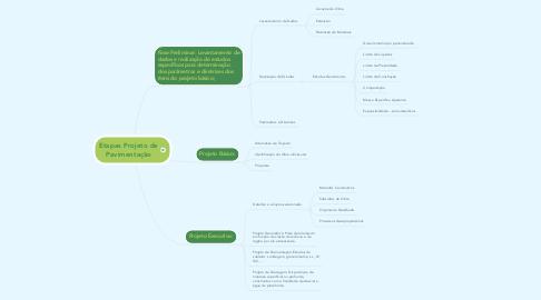 Mind Map: Etapas Projeto de Pavimentação