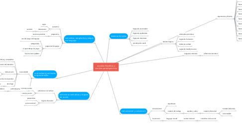 Mind Map: escuelas filosoficas y cambios paradigmáticos