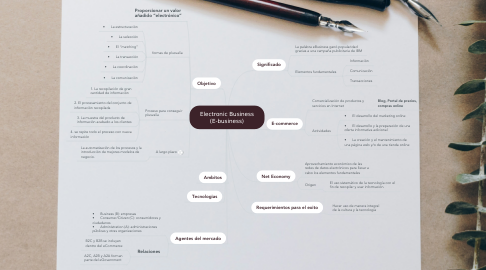 Mind Map: Electronic Business (E-business)