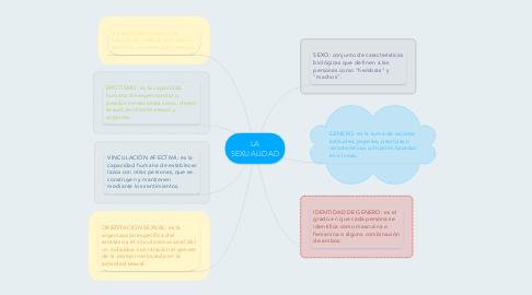 Mind Map: LA SEXUALIDAD