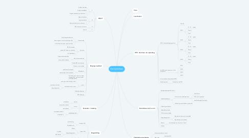 Mind Map: Werkplekleren