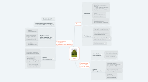 Mind Map: ELM