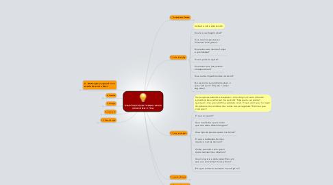 Mind Map: OBJETIVOS BEM FORMULADOS (COACHING E PNL)