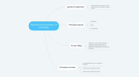Mind Map: Aportes de la fisiología a la psicología