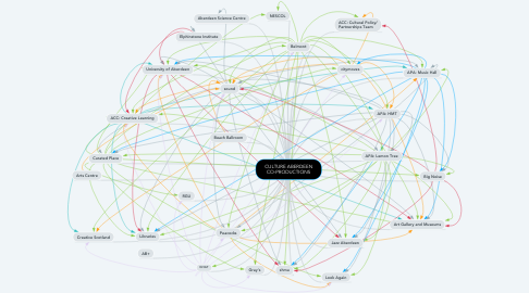 Mind Map: CULTURE ABERDEEN CO-PRODUCTIONS