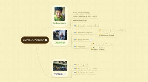 Mind Map: EMPRESA PÚBLICA