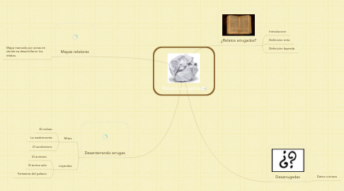Mind Map: Relatos arrugados