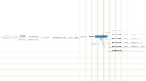 Mind Map: HUB VGA 8 CANALES
