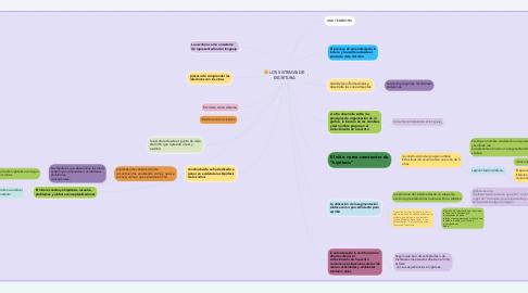 Mind Map: LOS SISTEMAS DE ESCRITURA