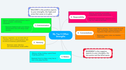 Mind Map: My Top 5 Clifton Strengths