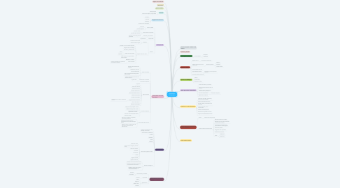 Mind Map: Evaluación Curricular